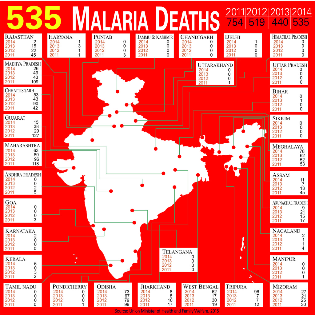 Malariaa Deaths in India